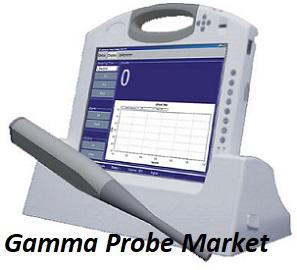 Gamma Probe Market