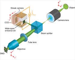 Optical Streak Camera