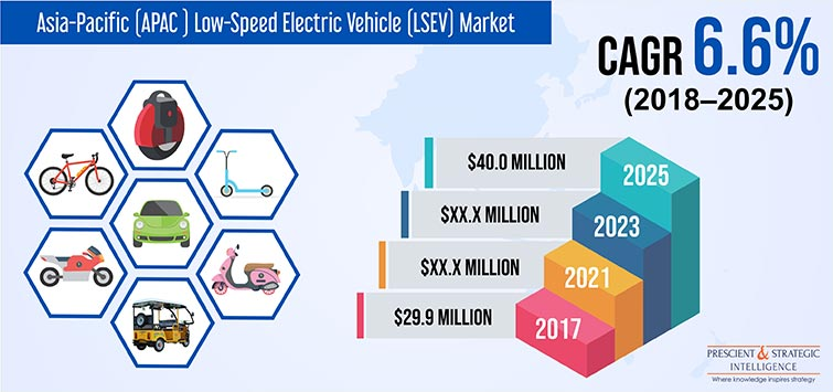 Asia-Pacific (APAC ) Low-Speed Electric Vehicle (LSEV) Market