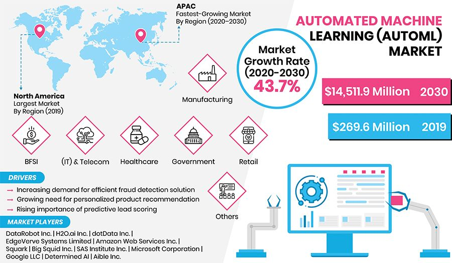 Automated Machine Learning Market