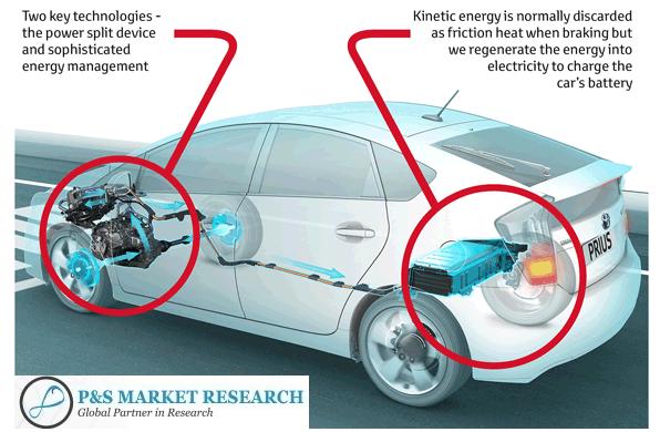 Automotive RegenerativeBraking Systems Market