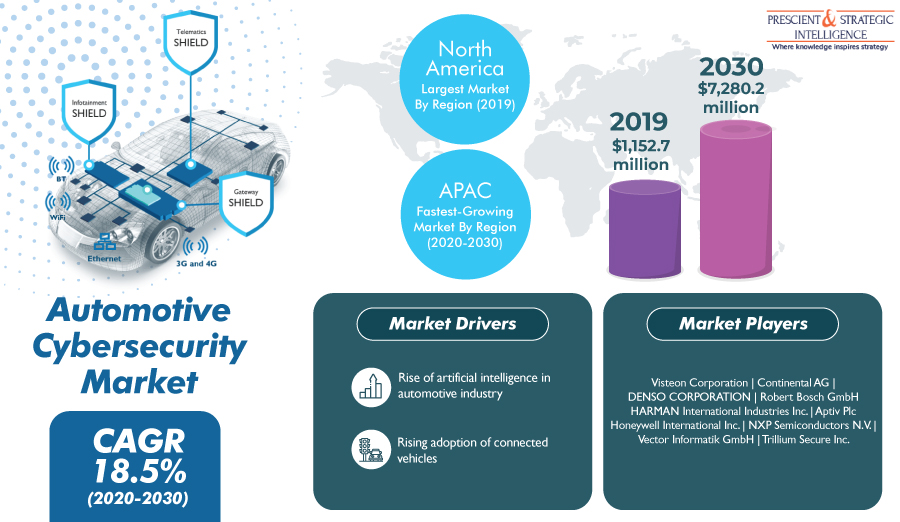 Automotive-Cybersecurity-Market