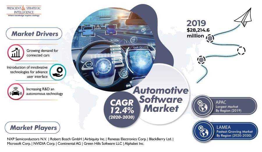 Automotive-Software-Market