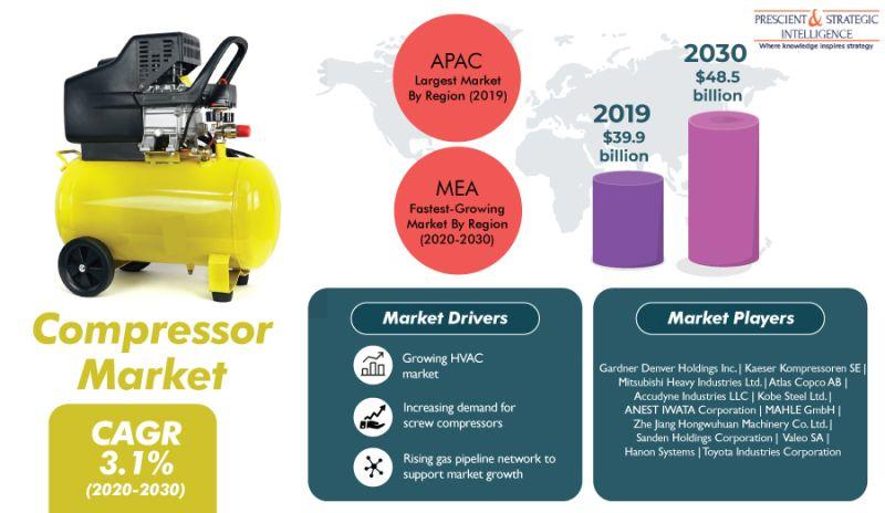 Compressor Market