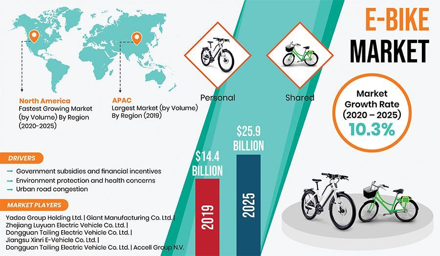 E-Bike-Market-Trends
