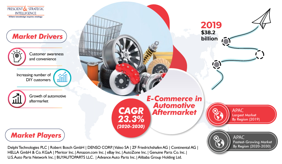 E-Commerce-in-Automotive-Aftermarket