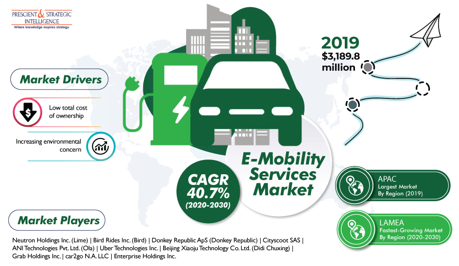 E-Mobility-Services-Market