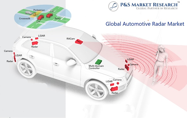 Global Automotive Radar Market