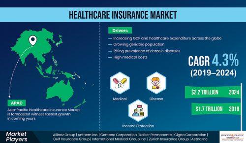 Healthcare Insurance Market Size
