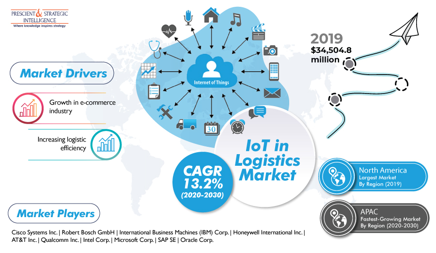 IoT-in-Logistics-Market