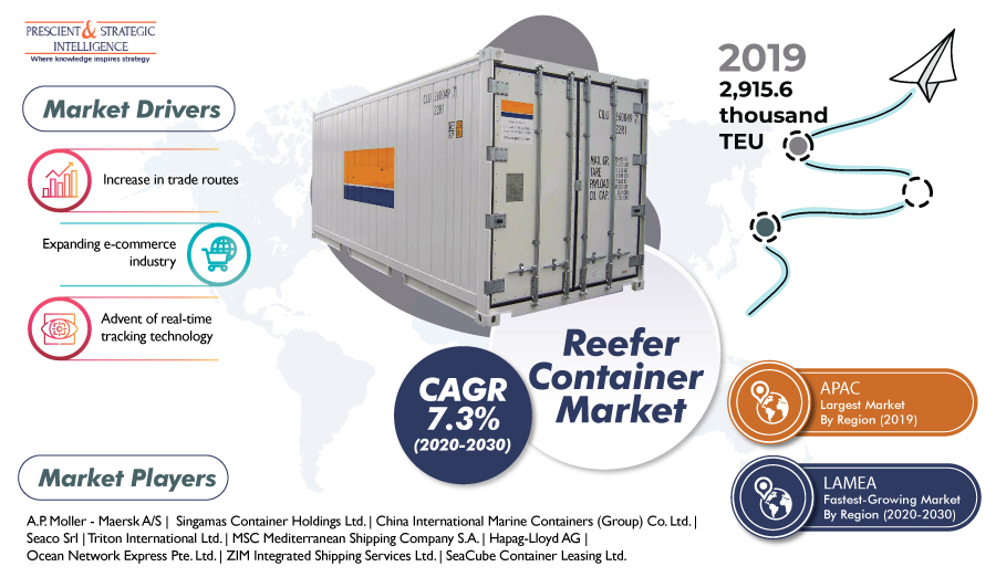 Reefer-Container-Market
