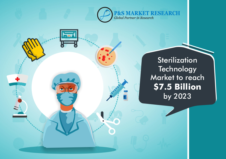 Sterilization Technology Market