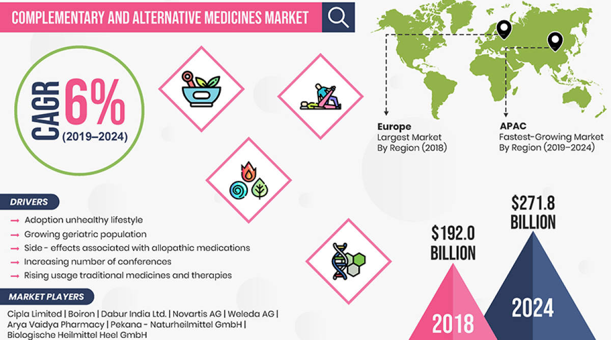 complementary-and-alternative-medicines-market