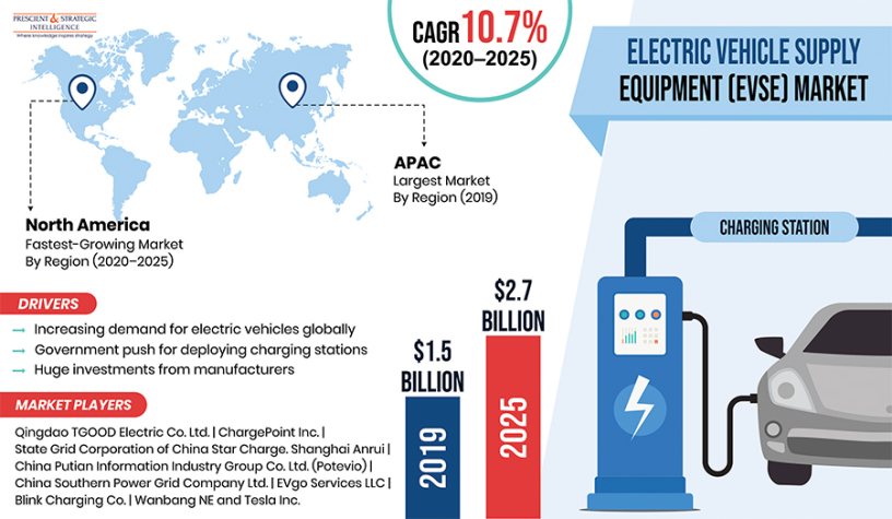 electric-vehicle-supply-equipment-evse-market