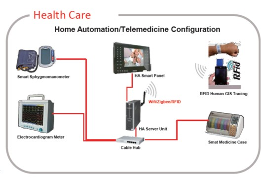 Smart Home Medical Device