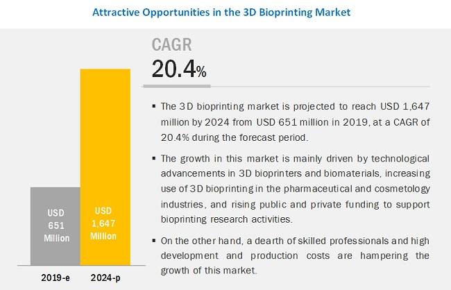 3d-bioprinting-market3