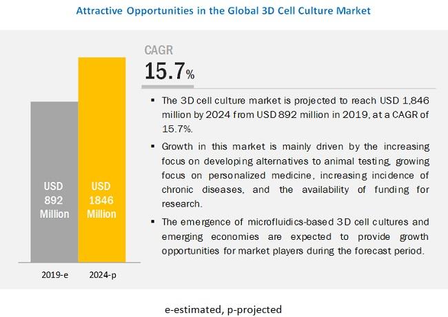 3d-cell-culture-market4