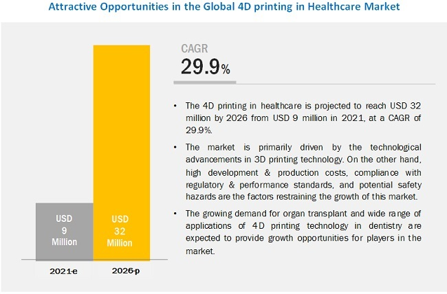 4d-printing-healthcare-market