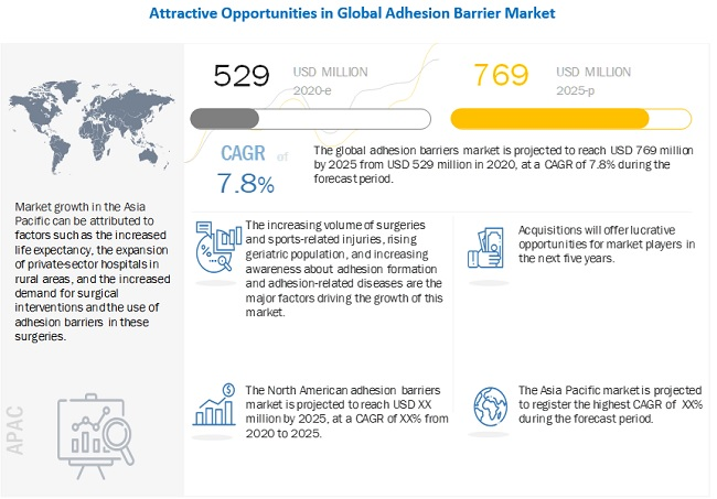adhesion-barrier-market5