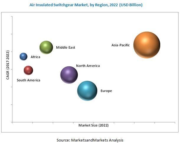 air-insulated-switchgear-market2