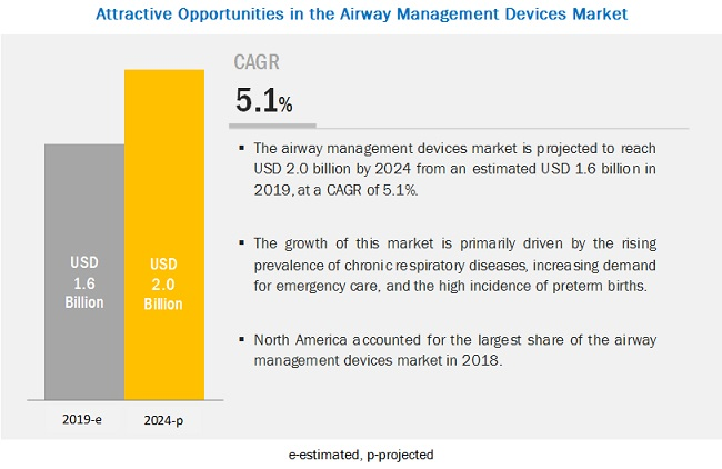 airway-management-device-market2