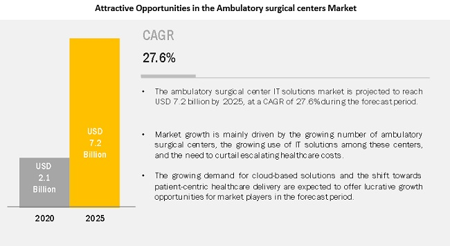 ambulatory-surgical-center-market