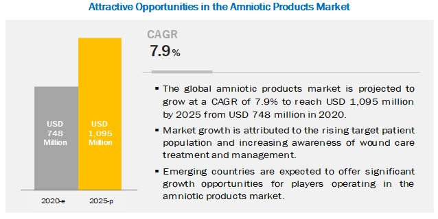 amniotic-products-market