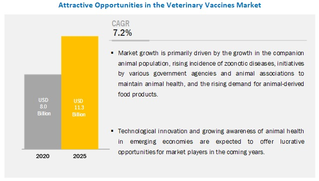 animal-veterinary-vaccines-market7