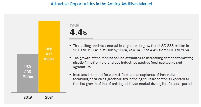 antifog-additive-market2