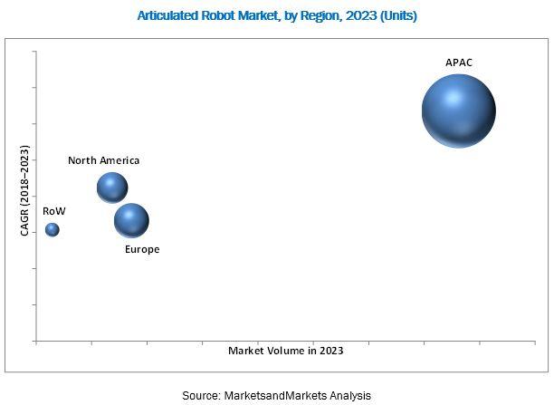 articulated-robot-market1