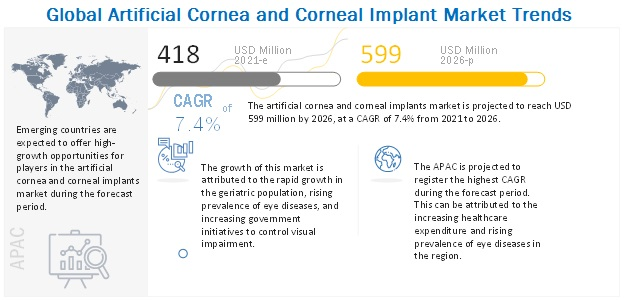 artificial-cornea-corneal-implant-market