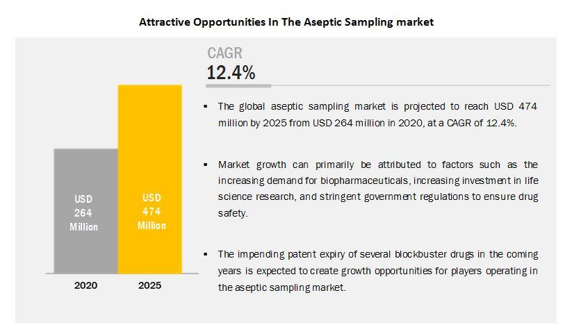 aseptic-sampling-market2