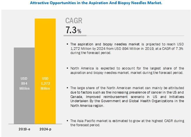 aspiration-biopsy-needles-market