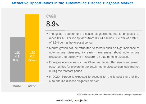 autoimmune-disease-diagnosis-market2