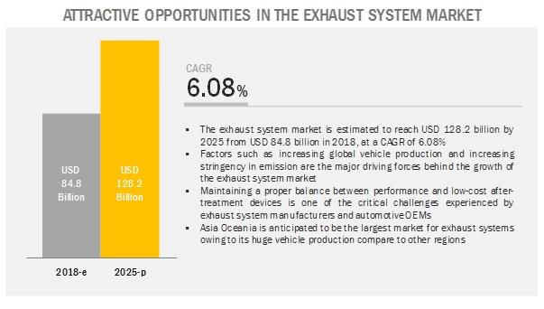 automotive-exhaust-system-market8