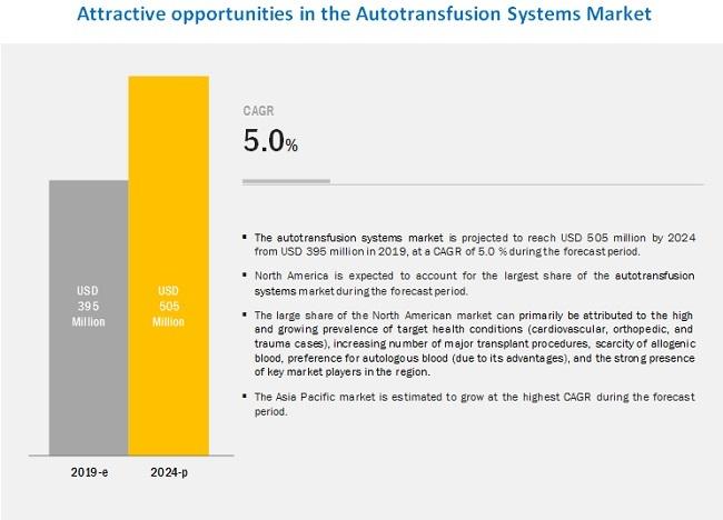 autotransfusion-system-market