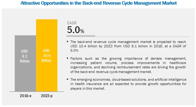 back-end-revenue-cycle-management-market