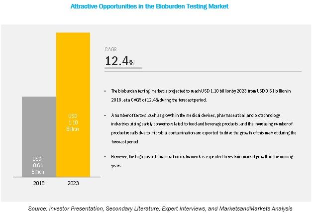 bioburden-testing-market4