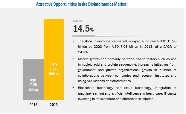 bioinformatics-market6