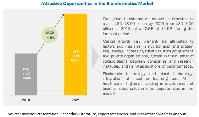 bioinformatics-market7