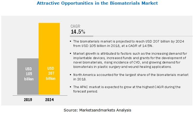 biomaterials-market3