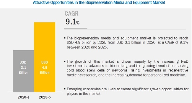 biopreservation-media-storage-equipment-market9