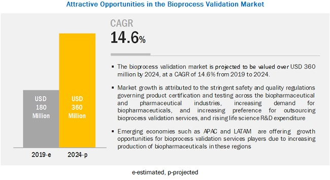 bioprocess-validation-market