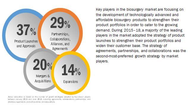 biosurgery-market3