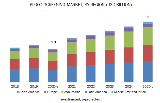 blood-screening-market-by-region