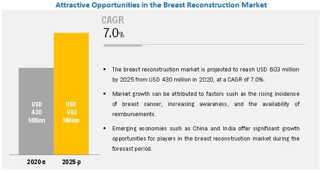 breast-reconstruction-market