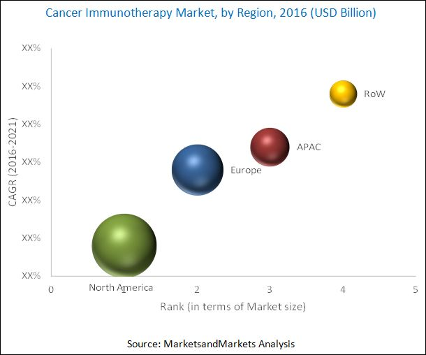 cancer-immunotherapy-market