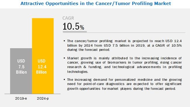 cancer-tumor-profiling-market6
