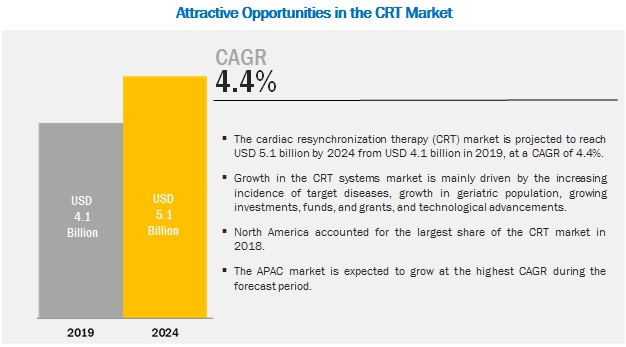 cardiac-resynchronization-therapy-market