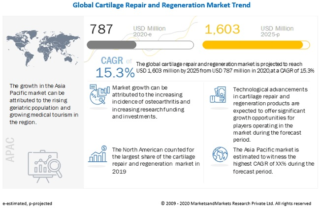 cartilage-repair-regeneration-market5 (1)